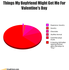 Things My Boyfriend Might Get Me For Valentine's Day