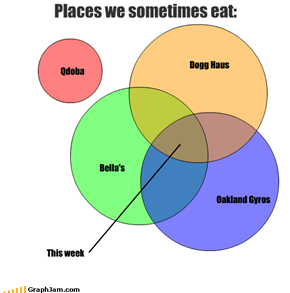 Places we sometimes eat:
