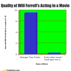 Quality of Will Ferrell's Acting in a Movie