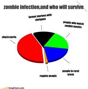 zombie infection,and who will survive