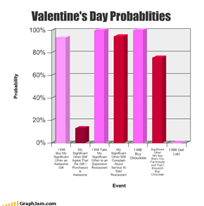 Valentine's Day Probablities