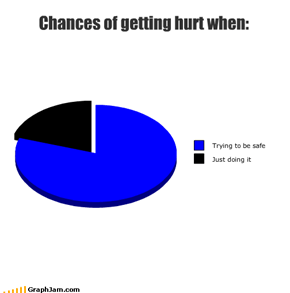 Chances of getting hurt when: