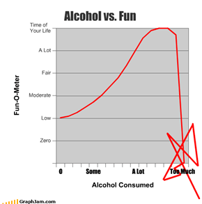 Alcohol vs. Fun