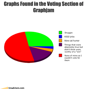 Graphs Found in the Voting Section of Graphjam