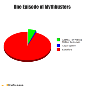 One Episode of Mythbusters