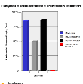 Likelyhood of Permanent Death of Transformers Characters
