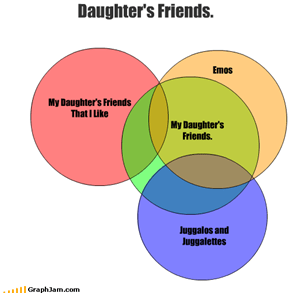 Daughter's Friends.