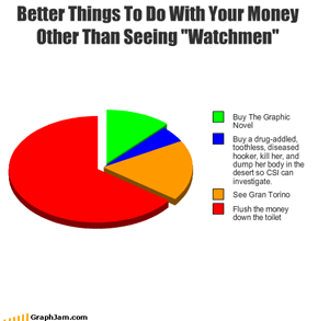 "Better Things To Do With Your Money Other Than Seeing ""Watchmen"""