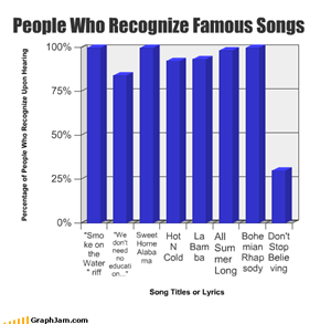 People Who Recognize Famous Songs