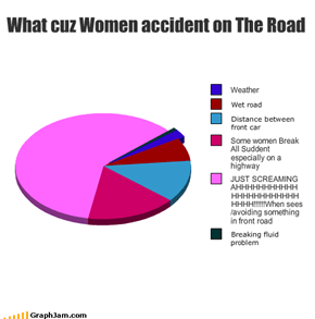 What cuz Women accident on The Road
