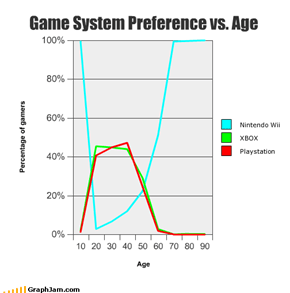Game System Preference vs. Age