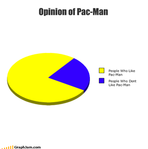 Opinion of Pac-Man