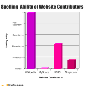 Spelling  Ability of Website Contributors