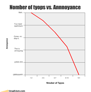 Nomber of tyops vs. Annnoyance