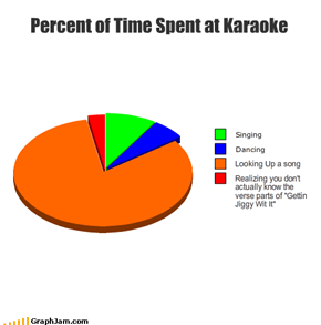 Percent of Time Spent at Karaoke
