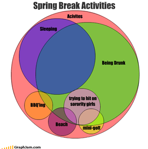 Spring Break Activities