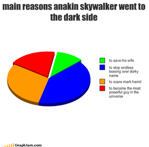 main reasons anakin skywalker went to the dark side