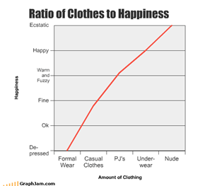 Ratio of Clothes to Happiness