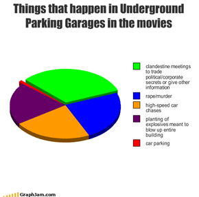 Things that happen in Underground Parking Garages in the movies