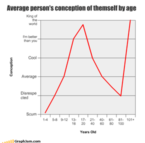 Average person's conception of themself by age