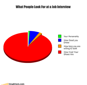 What People Look For at a Job Interview