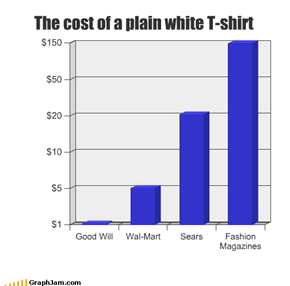 The cost of a plain white T-shirt