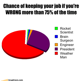 Chance of keeping your job if you're WRONG more than 75% of the time