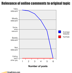Online comments