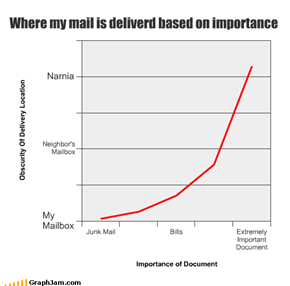 Where My Mail Is Delivered Base On Importance