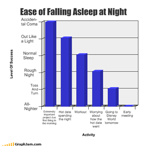 Ease of Falling Asleep at Night