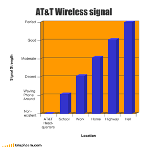 AT&T Wireless signal