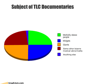 Subject of TLC Documentaries