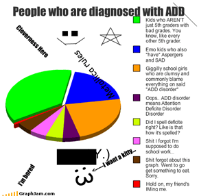 People who are diagnosed with ADD