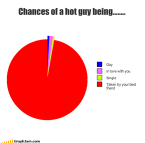 Chances of a hot guy being........