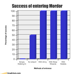 Success of entering Mordor