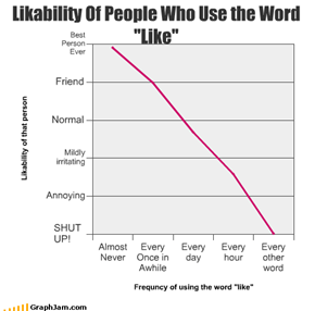 "Likability Of People Who Use the Word ""Like"""