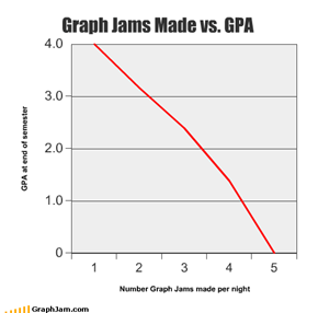Graph Jams Made vs. GPA