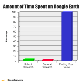 Amount of Time Spent on Google Earth