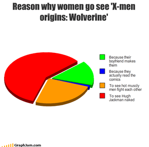 Reason why women go see 'X-men origins: Wolverine'