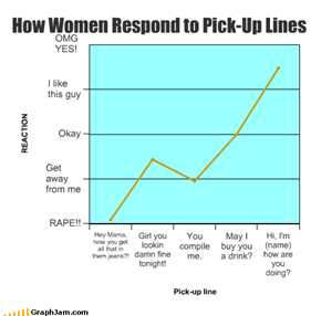 How Women Respond to Pick-Up Lines