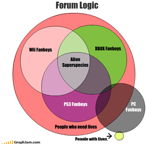 Forum Logic