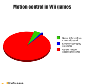Motion control in Wii games