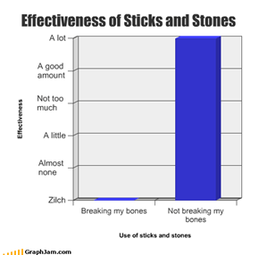Effectiveness of Sticks and Stones