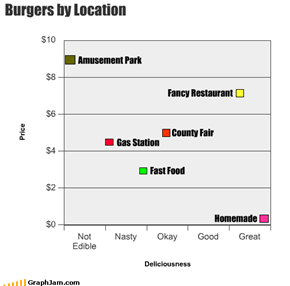 Burgers by Location