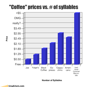 """Coffee"" prices vs. # of syllables"