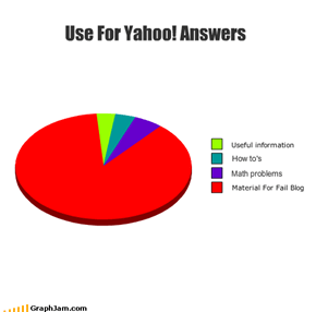Use For Yahoo! Answers