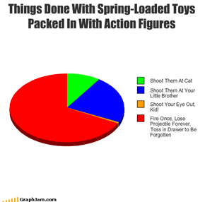 Things Done With Spring-Loaded Toys Packed In With Action Figures