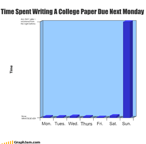 Time Spent Writing A College Paper Due Next Monday
