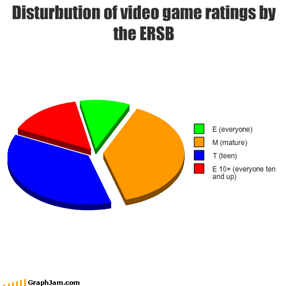 Disturbution of video game ratings by the ERSB