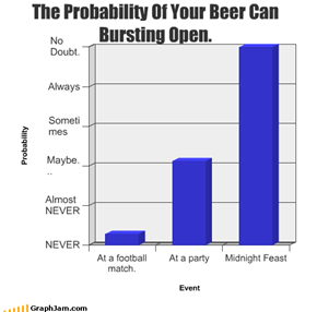 The Probability Of Your Beer Can Bursting Open.